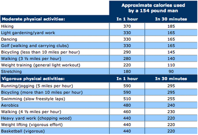 How many calories does physical activity use?